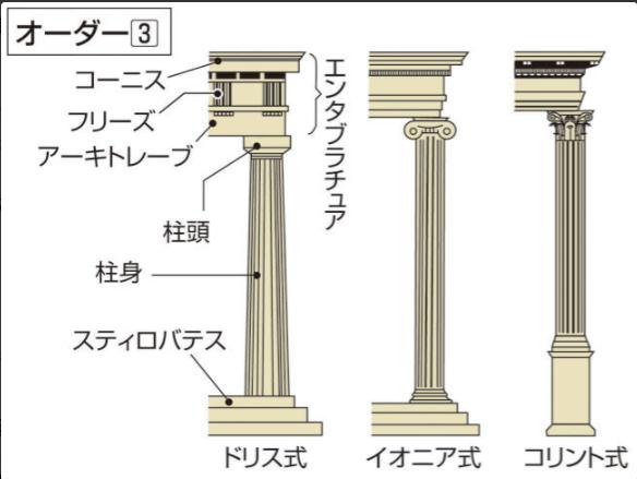 画像:ギリシア建築の三式